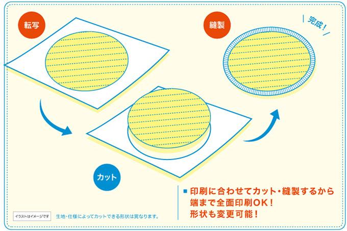 印刷に合わせてカット・縫製するから端まで全面印刷OK!形状も変更可能!